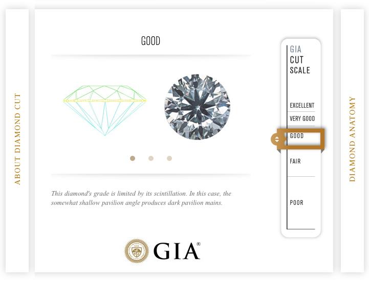 GIA-sertifikat-Good