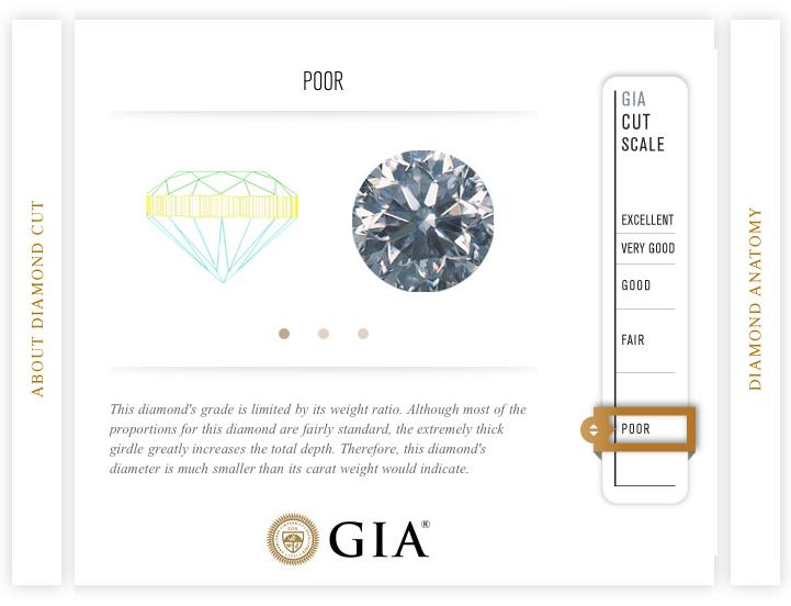 GIA-sertifikat-poor