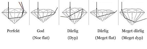 diamanter_proporsjoner